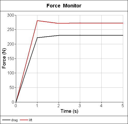 Correct Steady-State Forces