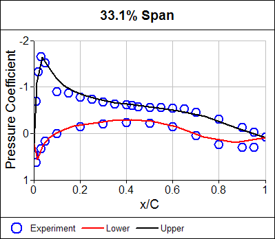 Pressure Coefficient Distribution at 33.1% Span