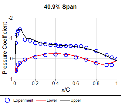 Pressure Coefficient Comparison Between Calculation (lines) and Experiment Around an Airfoil