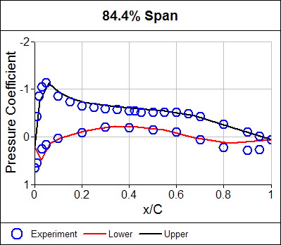 Pressure Coefficient Distribution at 84.4% Span