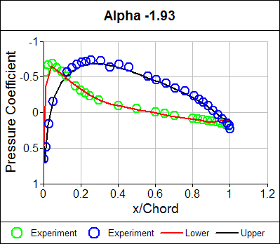 Pressure Coefficient Distribution Alpha = -1.93