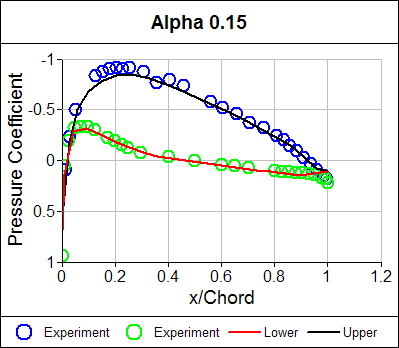 Pressure Coefficient Distribution Alpha = 0.15