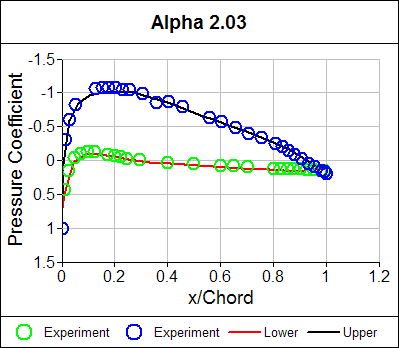 Pressure Coefficient Distribution Alpha = 2.03
