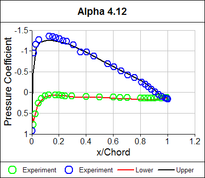 Pressure Coefficient Distribution Alpha = 4.12