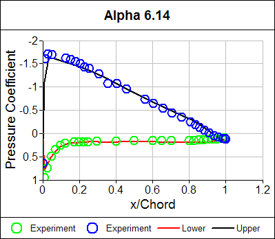 Pressure Coefficient Distribution Alpha = 6.14
