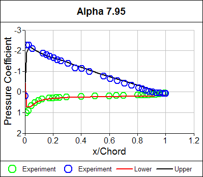 Pressure Coefficient Distribution Alpha = 7.95