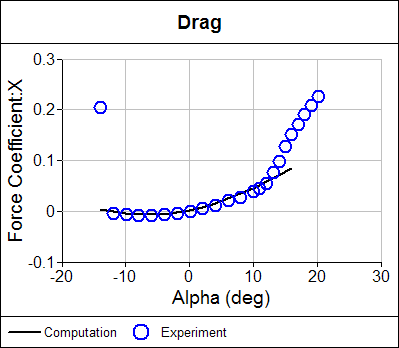 Form Drag Coefficient Plot
