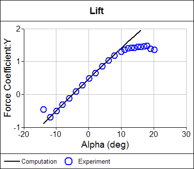 Lift Coefficient Comparison Between Computation and Experiment