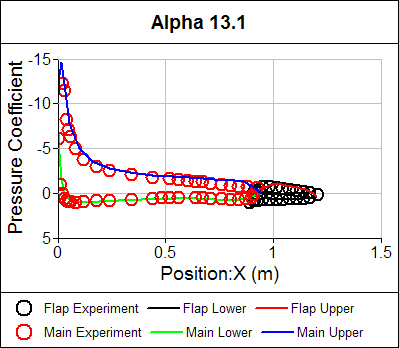 Pressure Coefficient Distribution Both Airfoils Alpha = 13.1