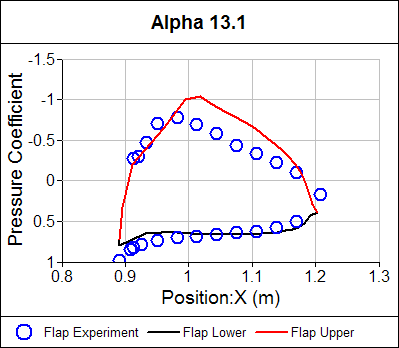 Pressure Coefficient Distribution Flap Alpha = 13.1