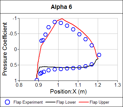 Pressure Coefficient Distribution Flap Alpha = 6