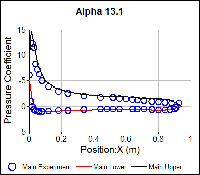 Pressure Coefficient Distribution Main Airfoil Alpha = 13.1