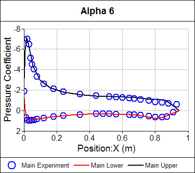 Pressure Coefficient Distribution Main Airfoil Alpha = 6