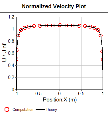 Normalized Velocity Comparison