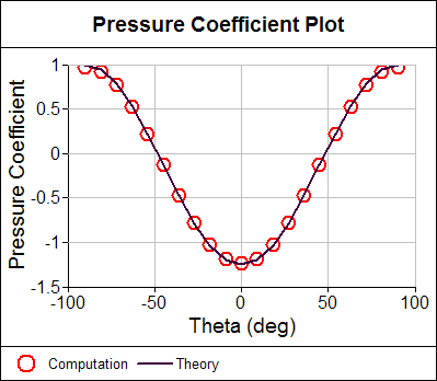 Pressure Coefficient Comparison
