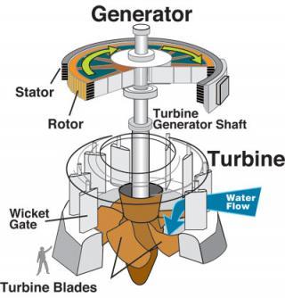 HydroelectricTurbine