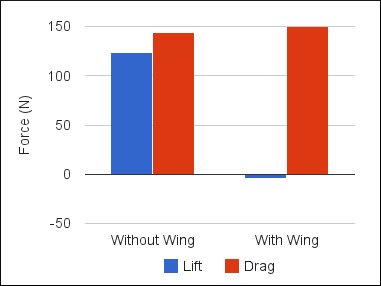 CFD Lift and Drag Comparison for a Car with and without a Wing