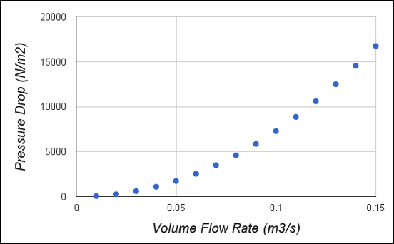 flow rate and pressure drop relationship counseling