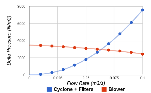 Pressure Drop for Cyclone + Filters and Pressure Rise for Blower