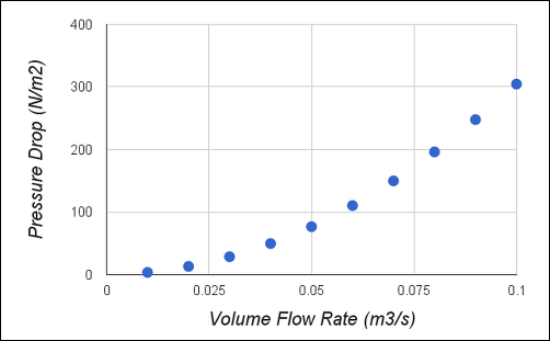Pressure Drop vs Volume Flow Rate for the Filter Assembly