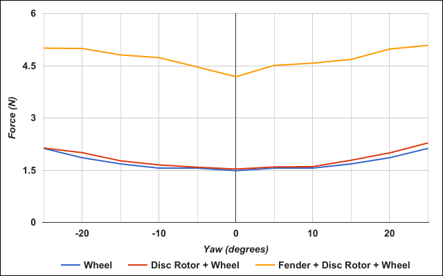 Wheel Drag Force Comparison