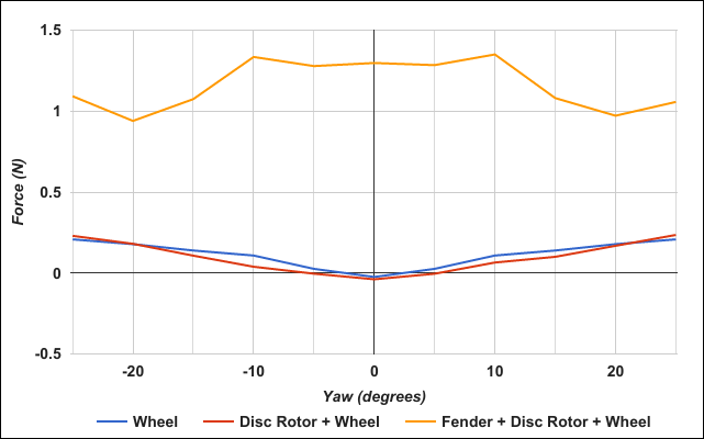 Wheel Lift Force Comparison