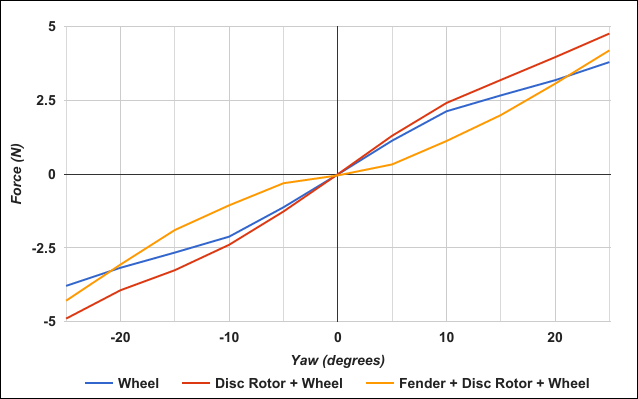 Wheel Side (Yaw) Force Comparison