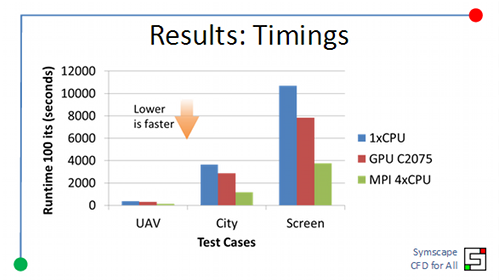 CFD Performance Comparison Between GPU and CPU | Symscape