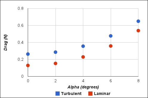 Drag Comparison for Laminar and Turbulent Flow