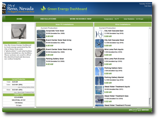Green Energy Dashboard