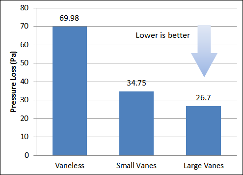 Turning Vane Pressure Loss Comparison