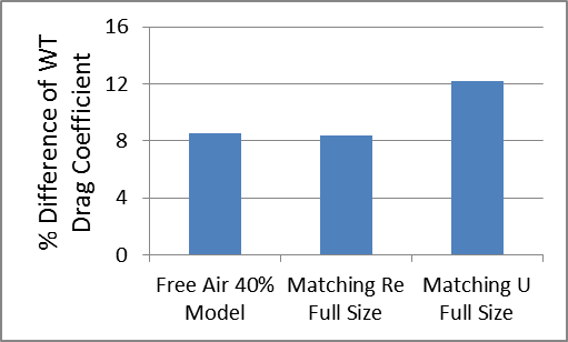 Percentage Difference of Drag Coefficient for Racecar