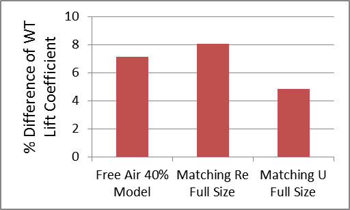 Percentage Difference of Lift Coefficient for Racecar