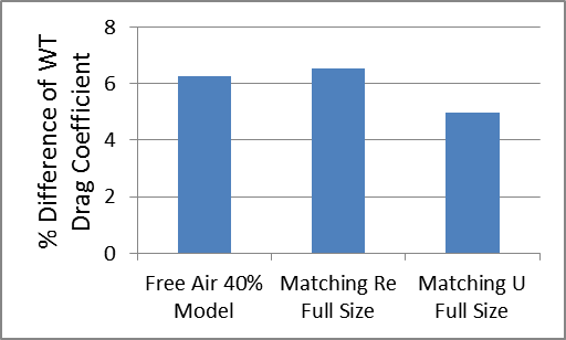 Percentage Difference of Drag Coefficient for Racecar and Wheels