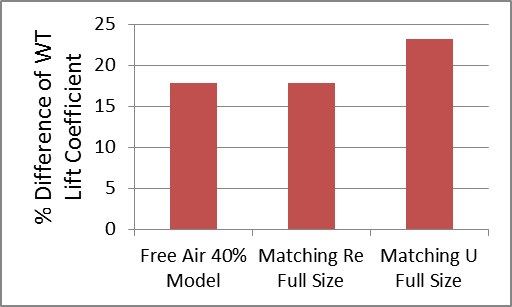 Percentage Difference of Lift Coefficient for Racecar and Wheels